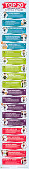 12 Best Awesome Service To Attend Images On Pinterest Awesome Top 20 Customer Service Soft Skills To Master Infographic