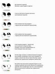 download hair loss ebook stages of hair loss