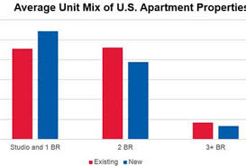 millennials drive one bedroom apartment trend but that might change