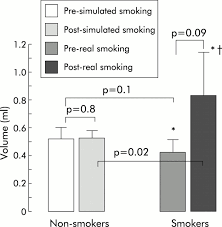 effect of chronic and acute cigarette smoking on the
