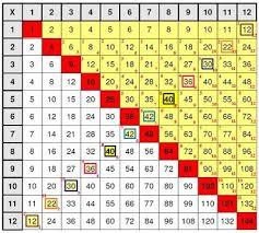 best 25 multiplication tables ideas on pinterest multiplication