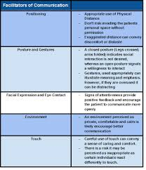 How Theory Underpins Counselling Skills And Techniques And Attitudes Effective Communication Techniques Physiopedia
