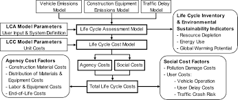 integrated life cycle assessment and life cycle cost analysis