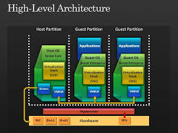Azure Overview by Windows Azure Overview And Impressions