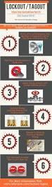 34 best convey dangerous goods hazchem images on pinterest
