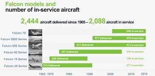 1990 Falcon Dassault Hails Falcon Customer Support Initiatives Business