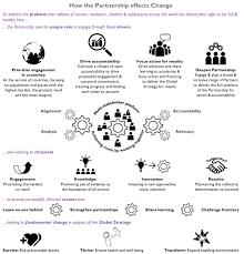 Planning Pic pmnch strategic plan 2016 2020