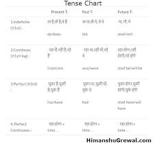 table of english tenses pdf tense chart in english grammar all rules formula exles