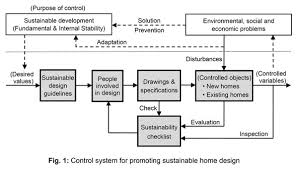 home design checklist institute of environmentology research and education for