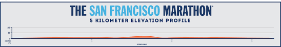Boston Marathon Elevation Map by Frequently Asked Questions The San Francisco Marathon