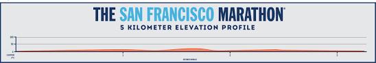 San Francisco Elevation Map 5k The San Francisco Marathon