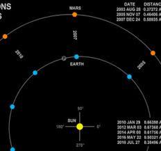 la oposicin de marte del 22 de mayo de 2016 astronoma tecnoxplora no verás a marte tan cerca de la tierra como estas noches