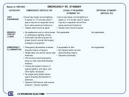 unit equipment emergency lighting emergency legally required and optional standby systems