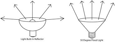 standard bulb vs par flood light the nitpicky artist