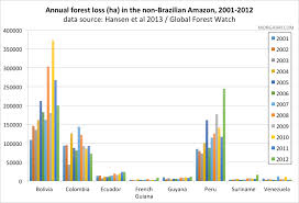 native plants in the amazon rainforest amazon destruction