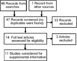 a systematic review of methods for studying consumer health