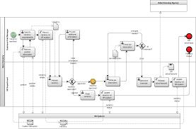 Business Process Reengineering Job Description Business Process Model Diagram Schematics Wiring Diagram
