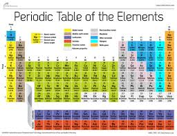 los alamos periodic table periodic table of elements