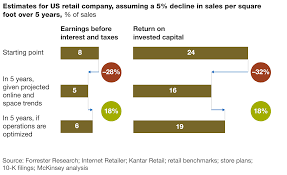 stores online stores matter in a multichannel world mckinsey company