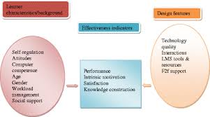 self design home learners network blended learning effectiveness the relationship between student