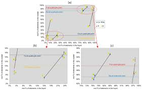 materials free full text growth and characterization of lead