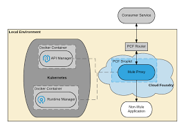 si e pcf deploying to pivotal cloud foundry mulesoft documentation