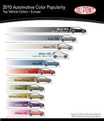 black threatens silver as world u0027s most popular car color