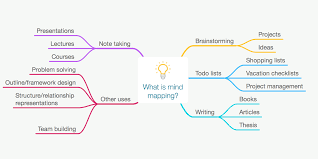 Blank Concept Map Template by How And Why To Start Mind Mapping Mindnode