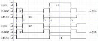 plc scada and it u0027s accessories tutorial dan aplikasi zelio smart