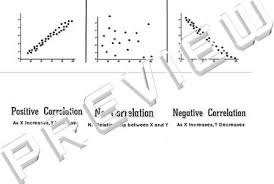 the math magazine 3 types of scatter plots graphs of correlations
