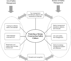 fostering a strong construction safety culture leadership and fostering a strong construction safety culture leadership and management in engineering vol 11 no 1