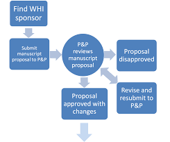 how to write a policy proposal paper researchers write a paper whi manuscript development process