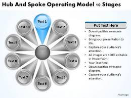 operating model template operating model template powerpoint