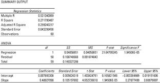 business statistics use regression analysis to determine validity