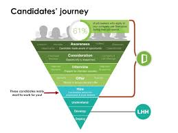 glass door employee reviews candidates u0027 journey these candidates really