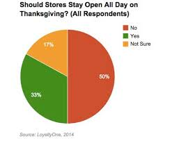 customer behavior should stores stay open all day on thanksgiving