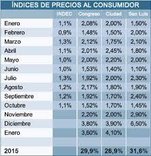 cuanto es el incremento del ipc ao 2016 índice congreso marcó inflación de 9 9 en los últimos tres meses