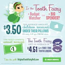 tooth fairy gift tooth fairy loosens purse strings in 2013 delta dental of