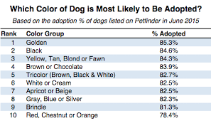 Which State Has The Most Dog Owners Per Capita According To 2016 Stats What Kinds Of Pets Get Adopted