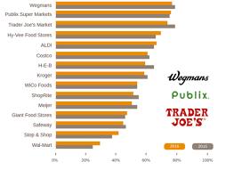 Best Grocery Stores 2016 Trader Joe U0027s Eclipsed As America U0027s Best Grocery Store U2014 Who Took
