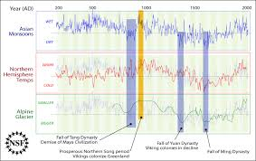 Future Temperature And Precipitation Change In Colorado Noaa Does Co2 Correlate With Temperature History U2013 A Look At Multiple
