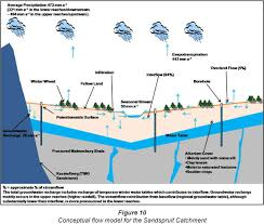 Groundwater Table The Water Balance Of A Seasonal Stream In The Semi Arid Western