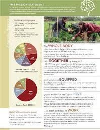free annual report template non profit creating a two page nonprofit annual report kivi s nonprofit