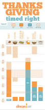 allrecipes thanksgiving 11 charts to score the perfect thanksgiving homeyou