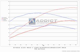 amd rs4 supercharger kit addict motorsport design audi