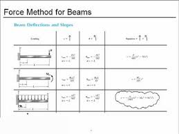 Beam Deflection Table by Chapter 10 Force Method For Beams Youtube