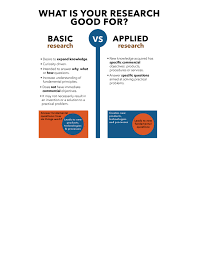 how to write objectives for a research paper basic vs applied research for example to make improvements on existing products technologies and processes likewise basic researchers take advantage of improved technologies