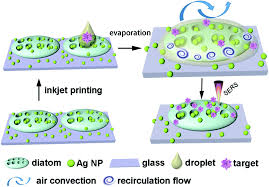 optofluidic sensing from inkjet printed droplets the enormous