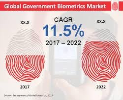 design criteria tmr global government biometrics market competitors focus on improving