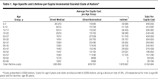 the lifetime distribution of the incremental societal costs of